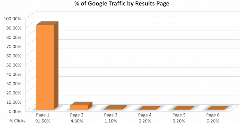 first page traffic is 92%