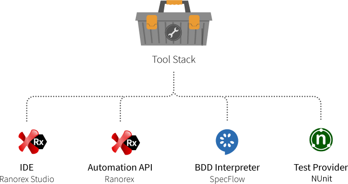 How to Use Ranorex Studio in Your BDD Process