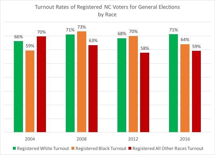 A comparison of NC voter demographics in the last four presidential elections (Dr. Michael Bitzer / <a href=