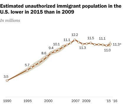 Source: Pew Research Center/American Community Surveys (IPUMS)