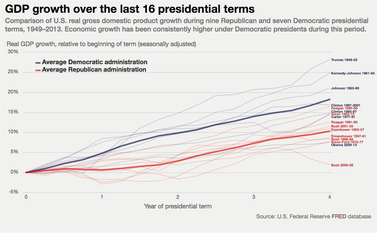 """Tim Hyde, """"Why does the economy do better when Democrats are in the White House?"""", American Economic Association, June 20,2016."""