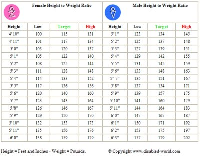 toddler height and weight chart
