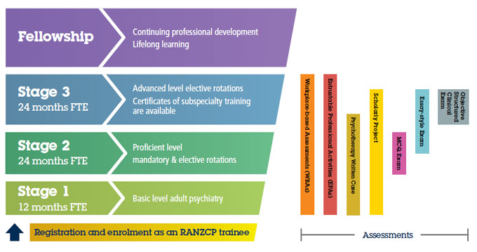 Pathway to Fellowship | RANZCP
