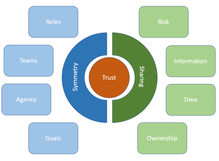 The Trust Spectrum