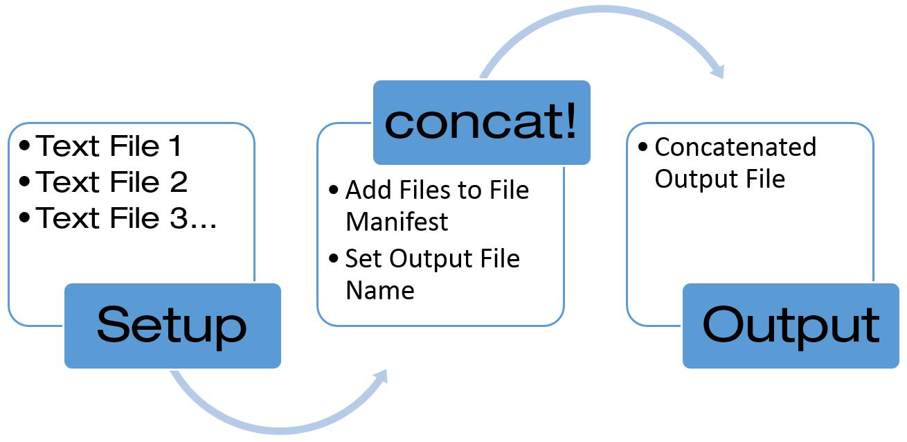 concat Process