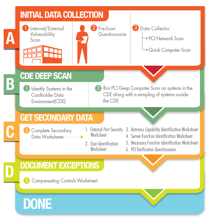 Network Detective PCI Compliance Module