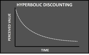 Hyperbolic Discounting - Parabola