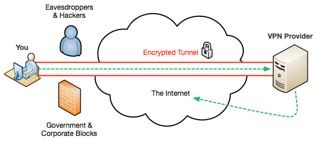 About Virtual Private Network VPN Tunnel RapidVPN