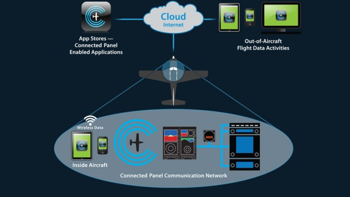 Wireless data transmission for the GA cockpit: Aspen's Connected Panel