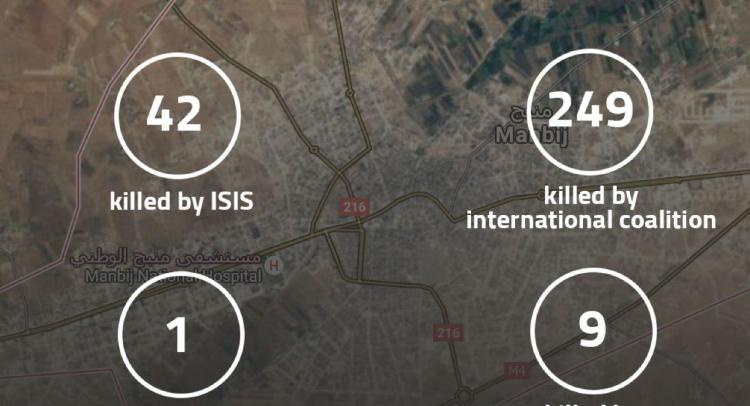 """Statistics for the battles in Manbij From 17.July to 29.July """"2016"""""""
