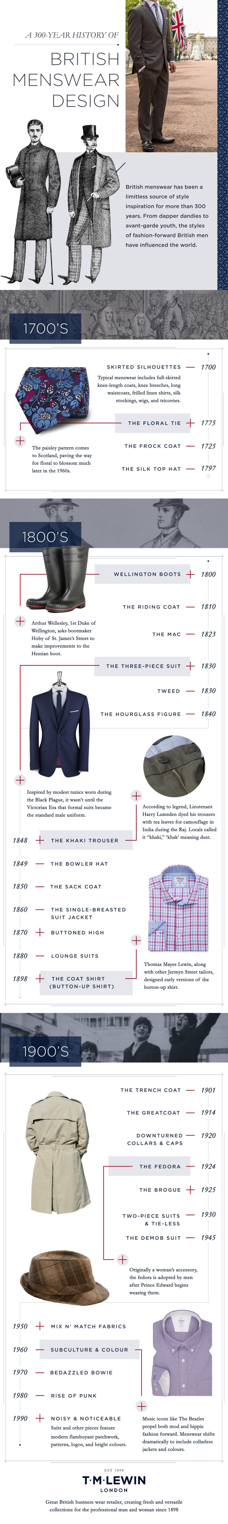A brief history of menswear by T.M.Lewin