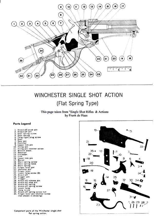 Winchester Models