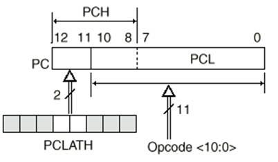 Organizarea Memoriei - PIC16F8x
