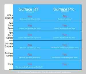 Microsoft surface pro rt program compatibility chart