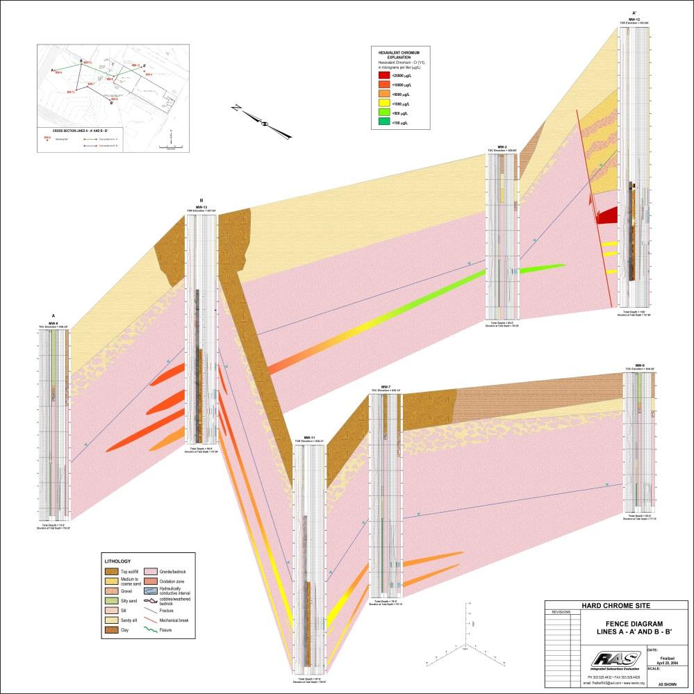medium resolution of fence diagram of dat