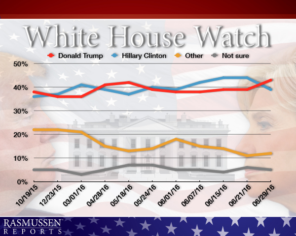 White House Watch - 06-30-16