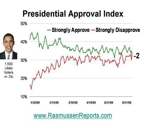 https://i0.wp.com/www.rasmussenreports.com/var/plain/storage/images/media/images/obama_approval_index_20080621/227178-1-eng-US/obama_approval_index_20080621.jpg
