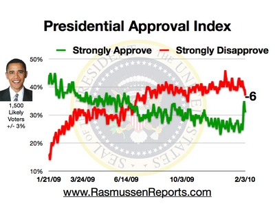 Are Things Turning Positive for Obama?