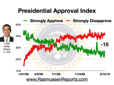 Obama's approval rating
