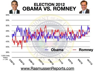 Romney vs. Obama - October 7, 2012