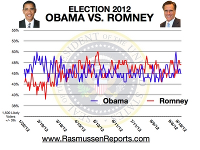 Romney vs. Obama - September 18, 2012