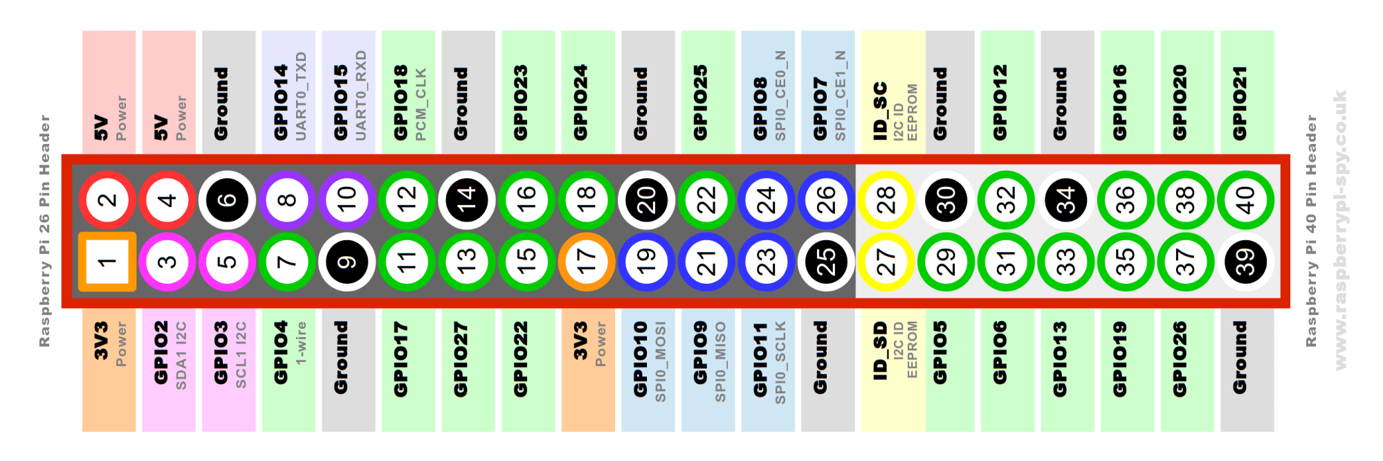 hight resolution of simple guide to the raspberry pi gpio header and pins