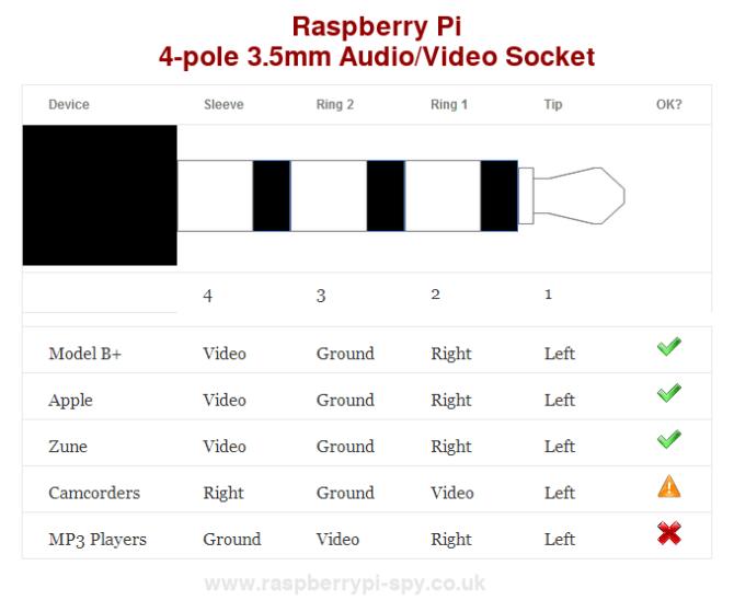 raspberry pi 4pole audio/video jack  raspberry pi spy