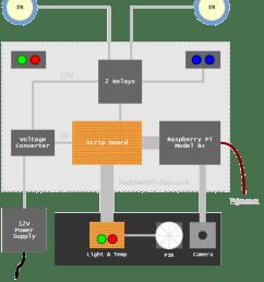 garage alarm system diagram 1 [ 1000 x 1144 Pixel ]