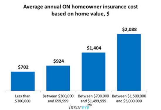 Home Insurance in Ontario Acumen Insurance Hamilton