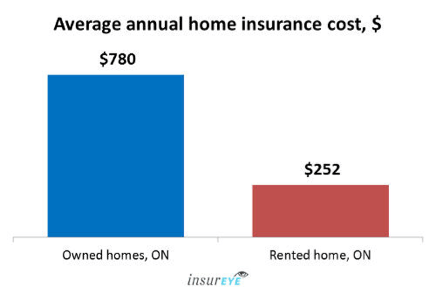 Home Insurance in Ontario Acumen Insurance Hamilton