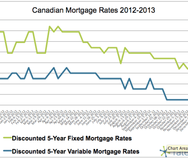 A Signal From The Bank Of Canada That Its Not Raising Its Key Lending Rate Any Time Soon Coupled With The Likelihood Of Falling Mortgage Rates