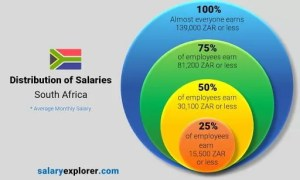 Average Salary in South Africa for 2021