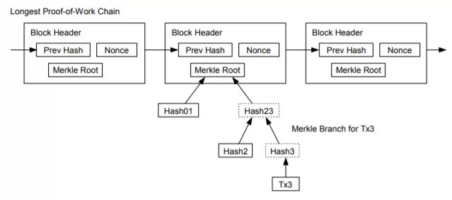 Bitcoin Simplified Payment Verification