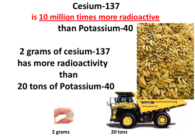Cs-137 10 million times more radioactive than Potassium-40