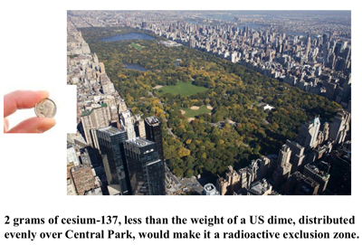 2 grams of Cs-137 - less than the weight of a US dime, distributed evenly over CentralPark, would make it a radioactive exclusion zone