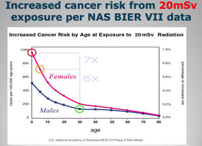 Increased Cancer Risk by Age at Exposure to 20 mSv Radiation