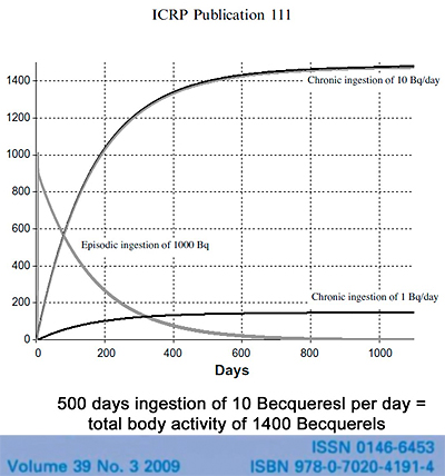 500 days ingestion of 10 Becquerels per day = total body activity of 1400 Becquerels