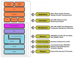 Figure 4 - Mapping the Cloud Model to the Security Model