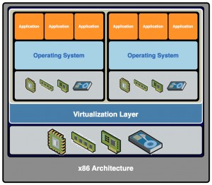 Virtualization