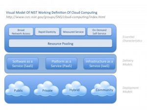 NIST - Visual Cloud Model