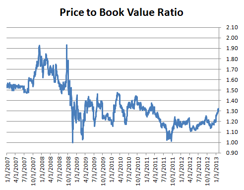 Price-to-Book Ratio