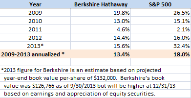 Berkshire vs. S&P 500