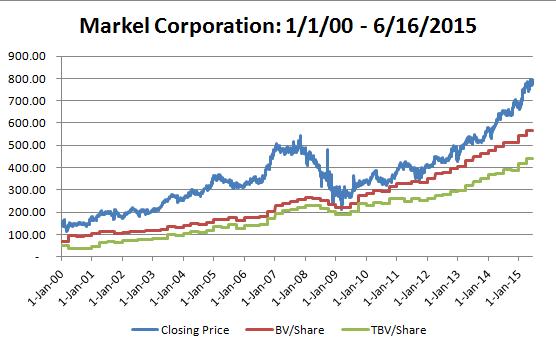 Markel Price History