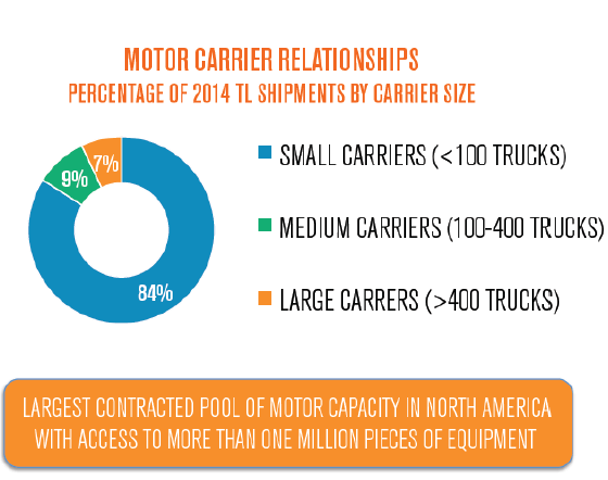 Fragmented Trucking Market
