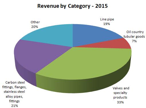MRC Revenue by Category