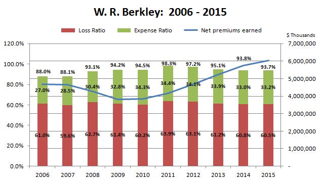 WRB 2006-15