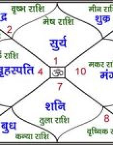 Astrological signs  jyotish rashi ka jivan se sambandh also astrology houses meaning in hindi archives ratna the rh ratnajyotish