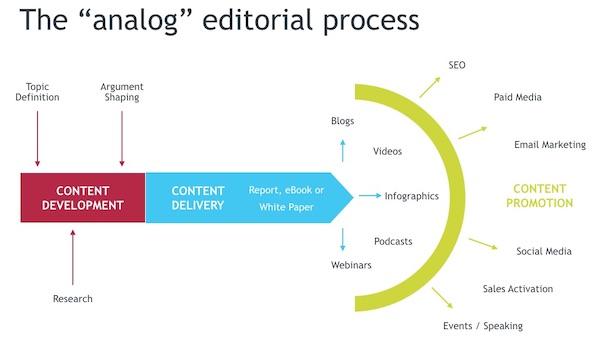 Analog Editorial Process