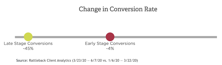COVID-19 Affect on Conversion Rate