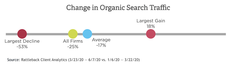 COVID-19 Affect on Organic Search Traffic
